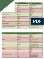 Modalidad y Materias de Bachillerato recomendadas para los Estudios de Grado de La ULL