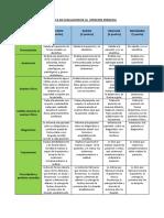 rubrica de evaluacion de la  atencion prenatal