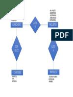 Diagrama DE-R
