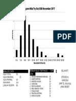 Analisis Data A
