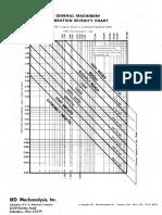 General Machinery Vibration Severity Chart (1)