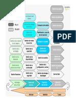 98325947 Mapa Procesos ITIL 2011 Modo de Compatibilidad