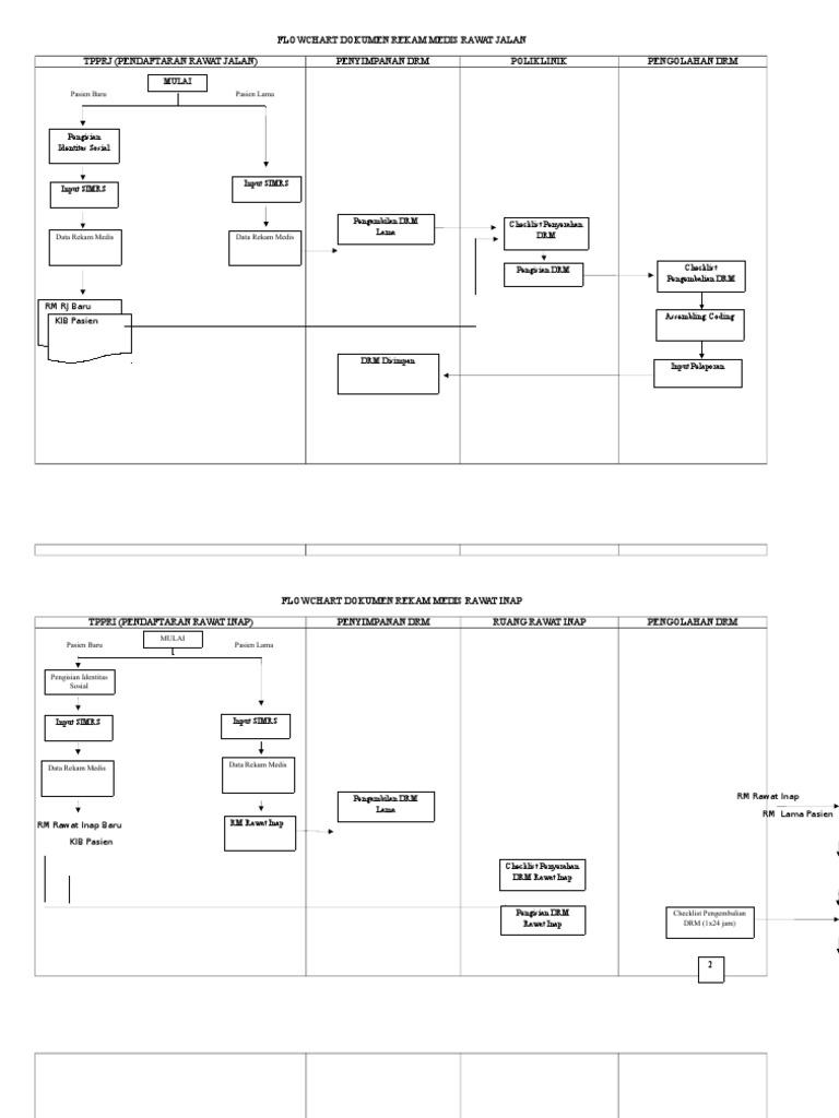 Flowchart Dokumen Rekam Medis