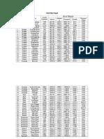 Tabel Nilai Tengah BENER
