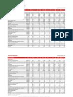 Portugal Economic Indicators