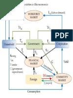 Chart of Circulation in Macroeconomics