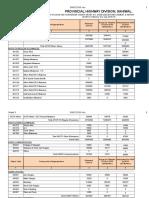 2nd List PHD Sahiwal. 2015-16 (Establishment)