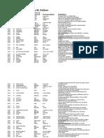273881442-Objective-Advanced-Wordlist.pdf