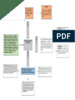 Mapa Conceptual Sistemas y Modelos de Inventarios
