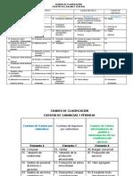 Cuadro de Clasificación Agropecuaria