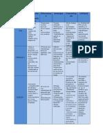 Principales Características Para Gestion de Proyect1s