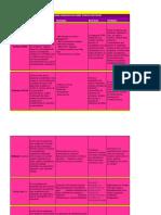 Cuadro Comparativo Sobre Tipos de Software