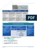 Resumen Modulo 3 - Penal III (Economico)