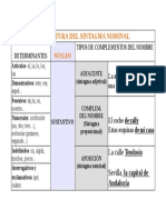 Estructura Del Sintagma Nominal