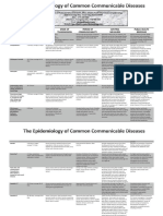 Epidemiology of Common Communicable Diseases