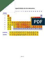 Electronegatividades de Los Elementos