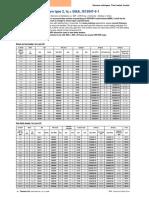 SIEMENS-type 2 Co Ordination Chart