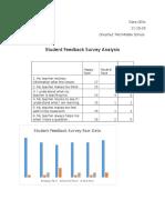 student feed back survey analysis