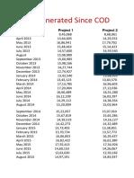 Units Generated Since COD (1).pdf