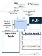 a2 5 lifecycle flow premanufacture