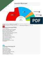 Composición Corporación Municipal