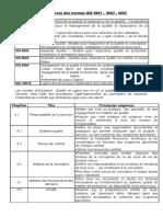 Les Exigences Des Normes ISO 9001