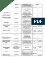 Farmacos Urologia