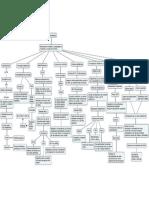 Map a Conceptual de Cursor Edes