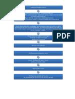 Compliance Flow Chart