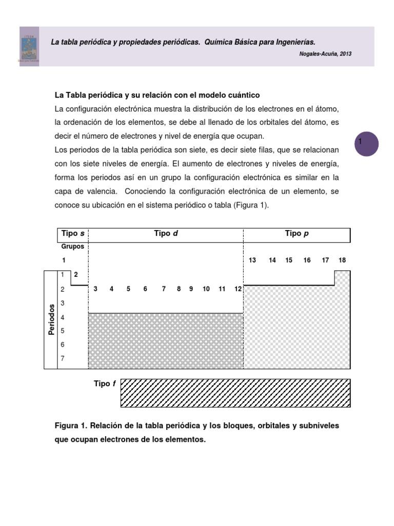 La tabla peridica 1 urtaz Images