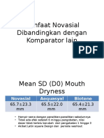 Manfaat Novasial Dibandingkan Dengan Komparator Lain