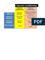 classical and operant conditioning chart