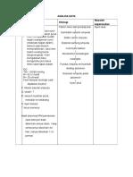 Analisa Data cholangitis