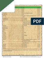 Empires Army List