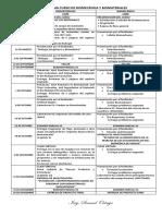 Cronograma Curso de Biomecánica y Biomateriales 2