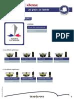 Francia Armée Terre, Air & Marine. Grades