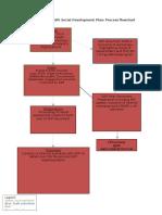 SDP Process Flowchart