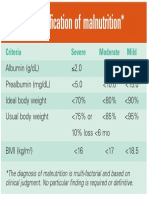 Malnutrition Table