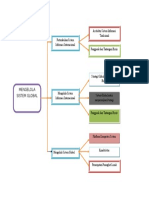 Mindmap Mengelola Sistem Global