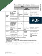 immuno-table.pdf