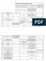 Comparision of Fabrication Tolerances