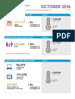 October 2016 Performance Measures Board Report.pdf