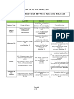 SUMMARY OF DISTINCTIONS BETWEEN RULE 103, RULE 108 AND RA 9048