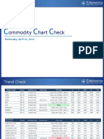 Commodity Chart Check -23rd Apr 2014