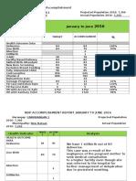 Bhs Andap Ndp Accomplishment Report