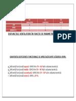 Disfuncțiile Ventilatorii În Funcție de Pa Rametrii Ventilometrici