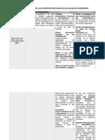 Act 31 Metodos de Evaluacion Del Desempeño