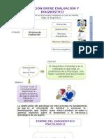 Relación Entre Evaluación y Diagnostico