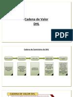 Cadena de Valor de Dhl, indicadores y cadena de suministro