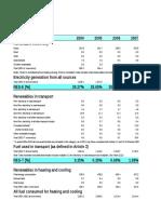 Statistics of RES in Slovenia